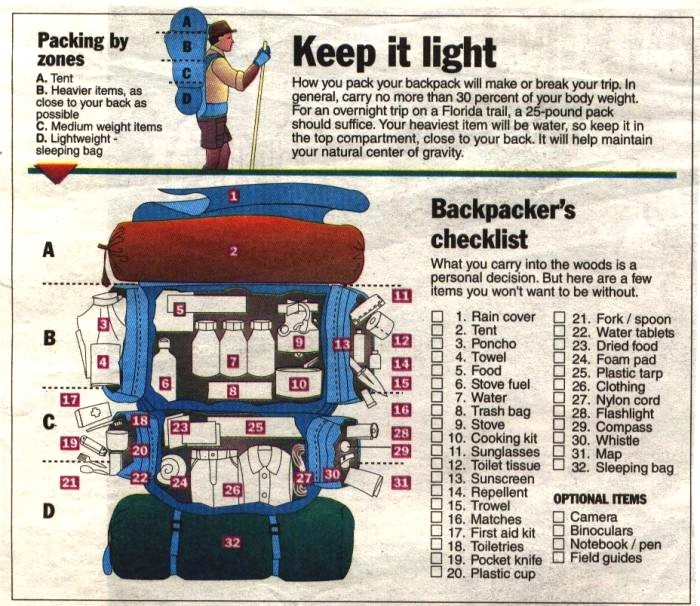 Graphic of backpacking checklist